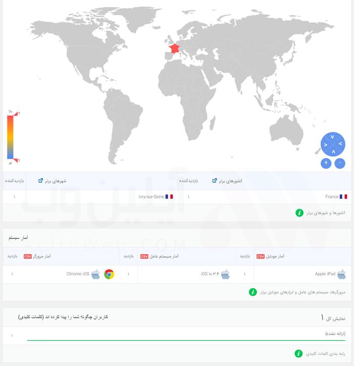 Analytify pro aylinweb - هماهنگ کردن وردپرس و گوگل آنالیز با افزونه Analytify Pro