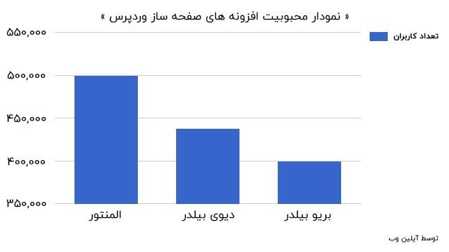 نمودار محبوبیت المنتور