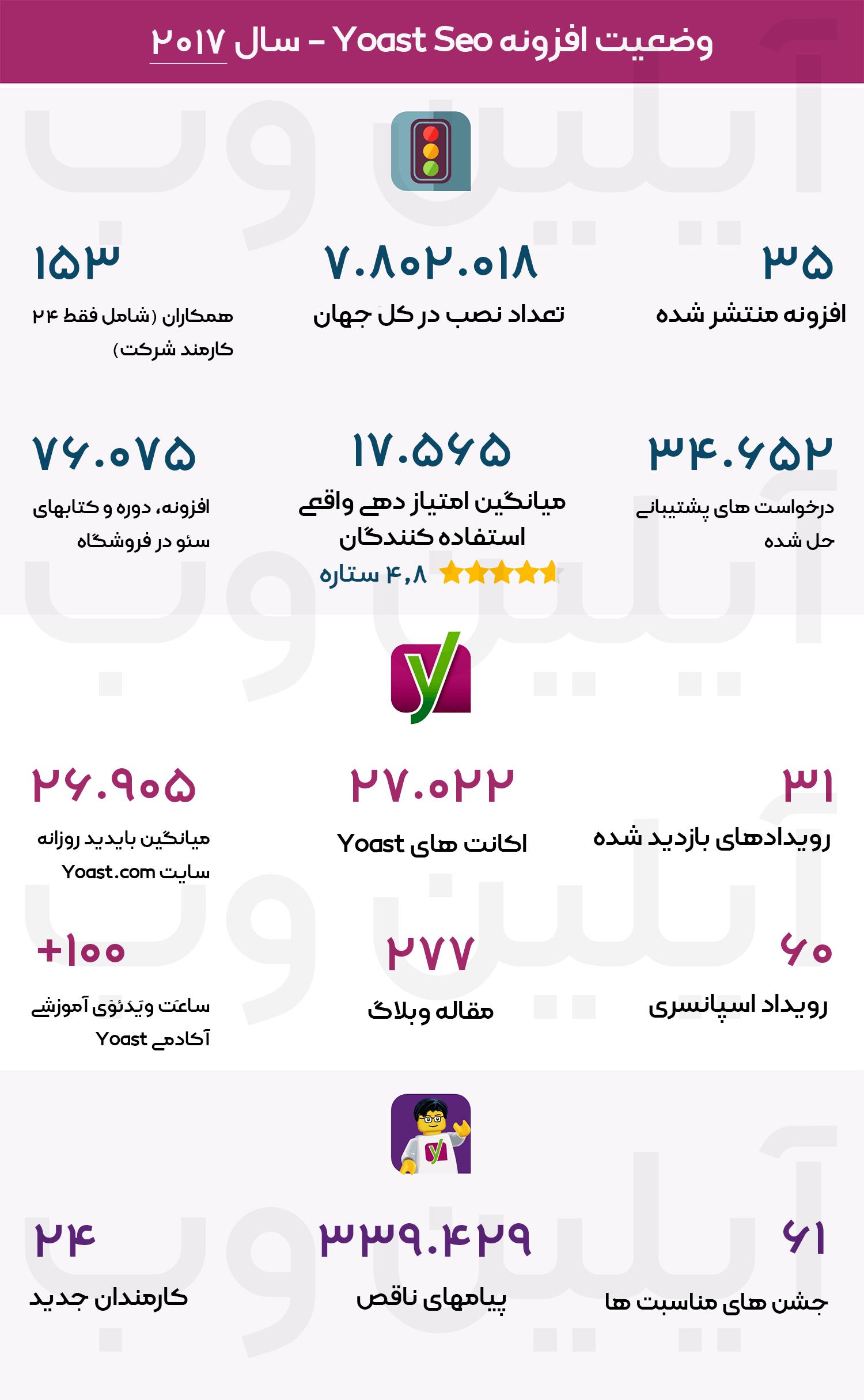 آمار پلاگین yoas seo