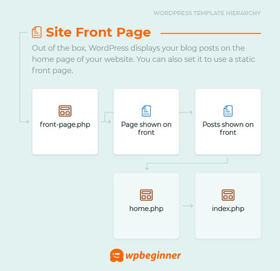ایجاد صفحه اصلی سفارشی با کدنویسی