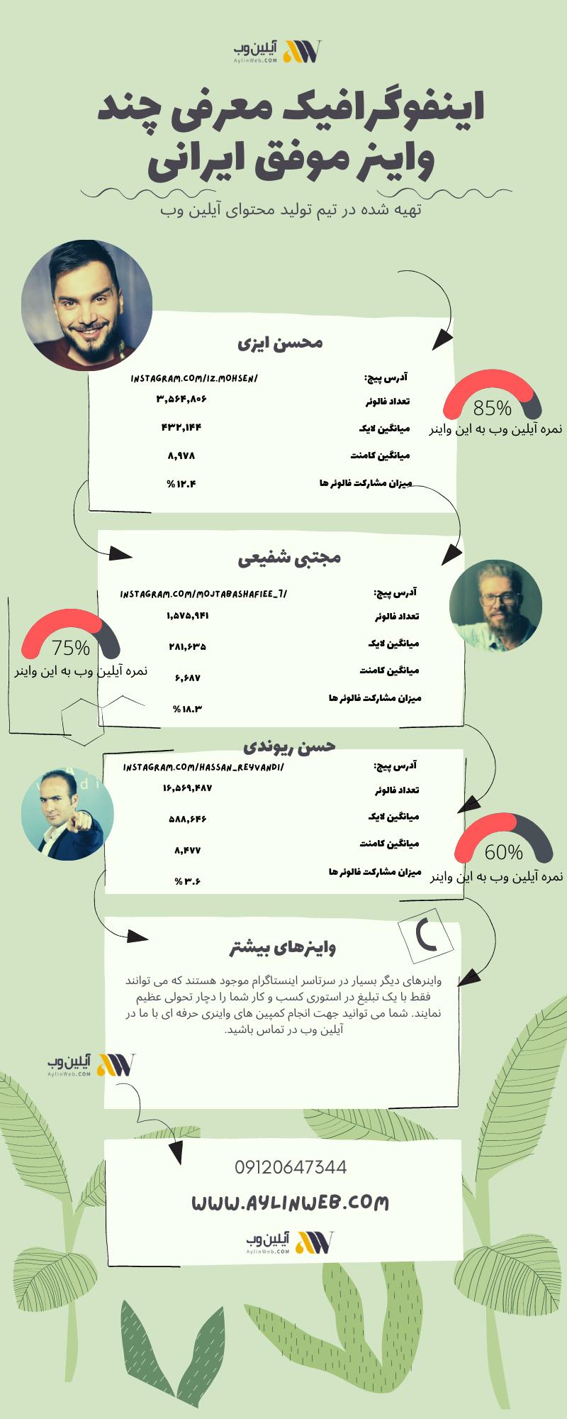 اینفوگرافیک معرفی چند واینر موفق ایرانی
