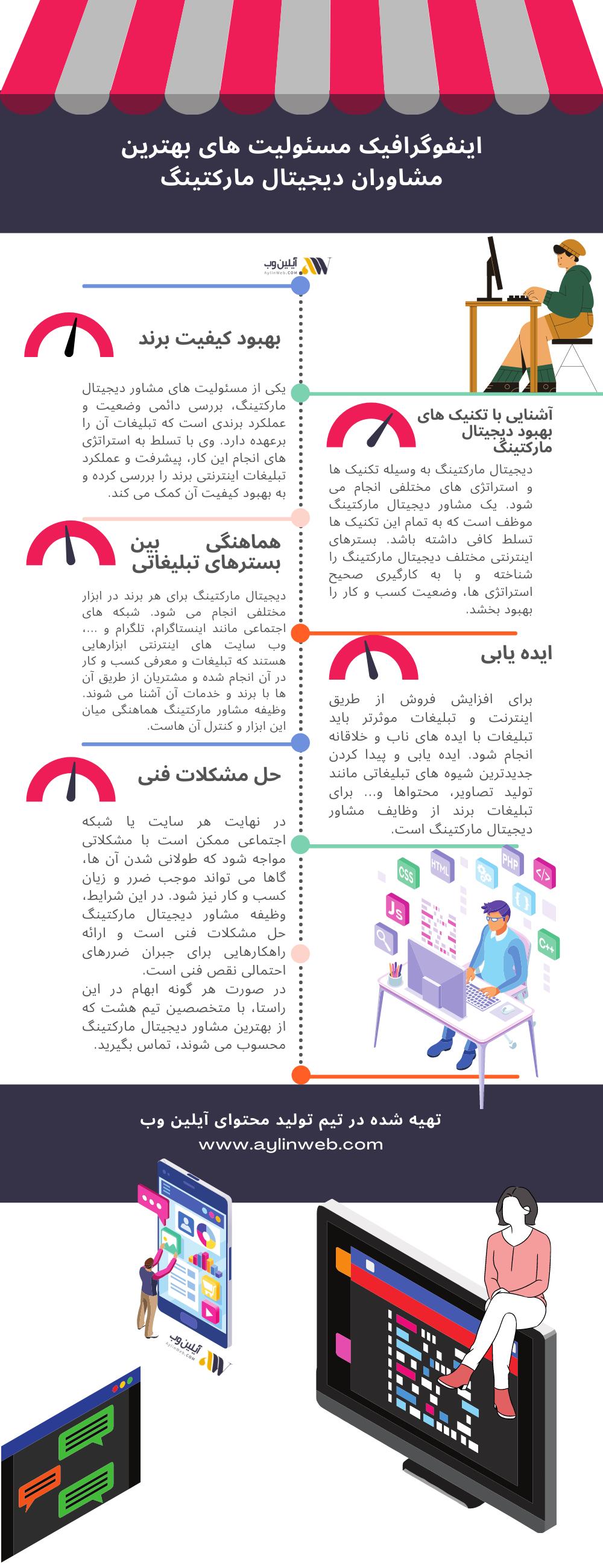 اینفوگرافیک مسئولیت های بهترین مشاوران دیجیتال مارکتینگ