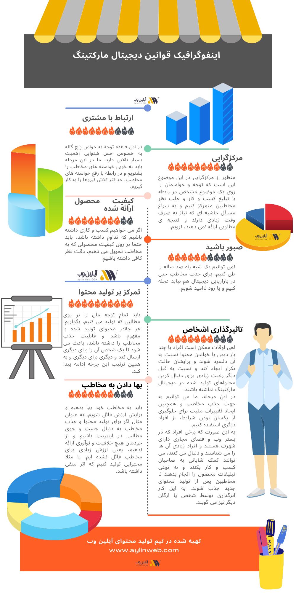 اینفوگرافیک قوانین دیجیتال مارکتینگ