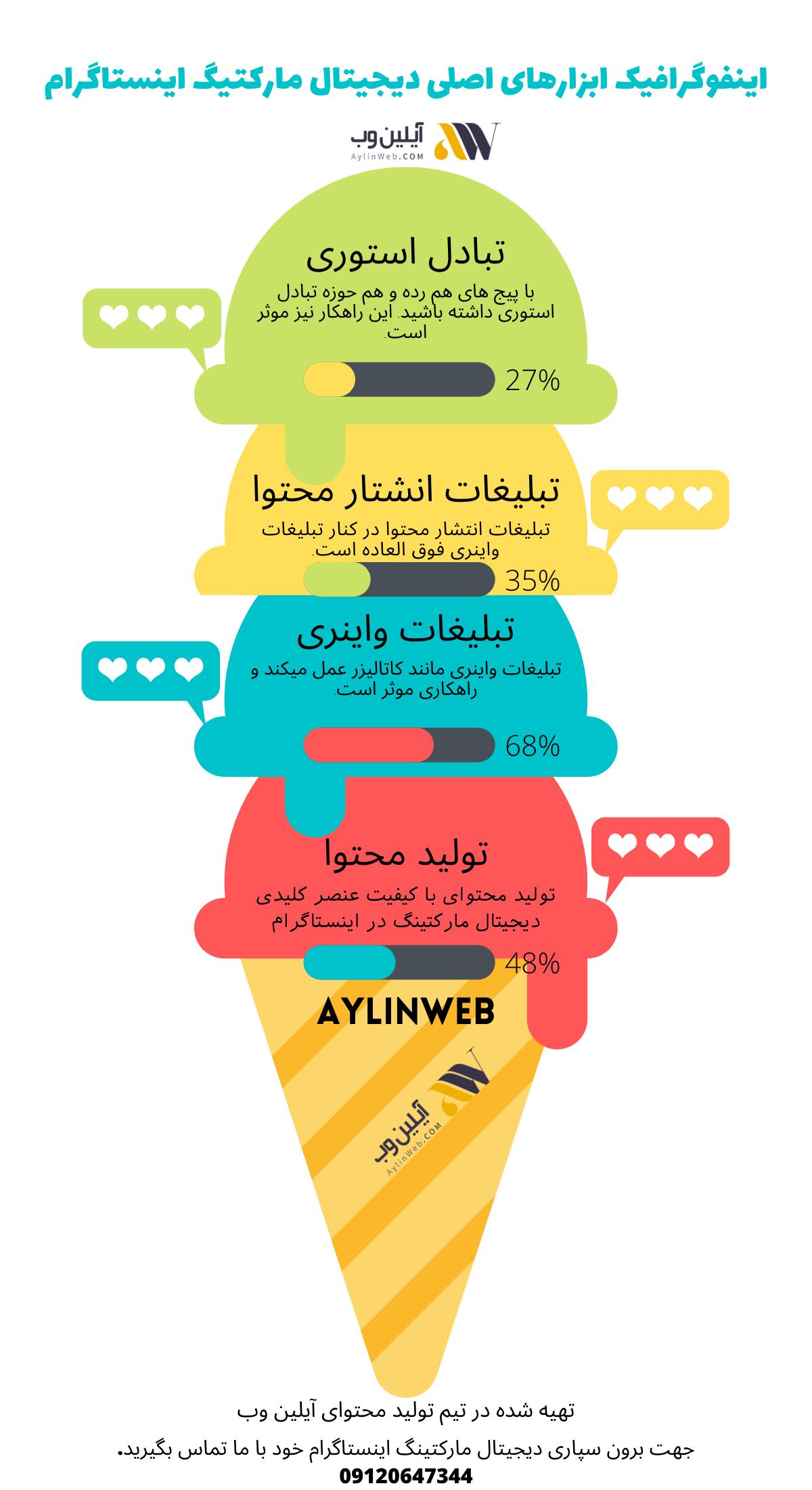 اینفوگرافیک بررسی 4 ابزار مهم در دیجیتال مارکیتینگ اینستاگرام