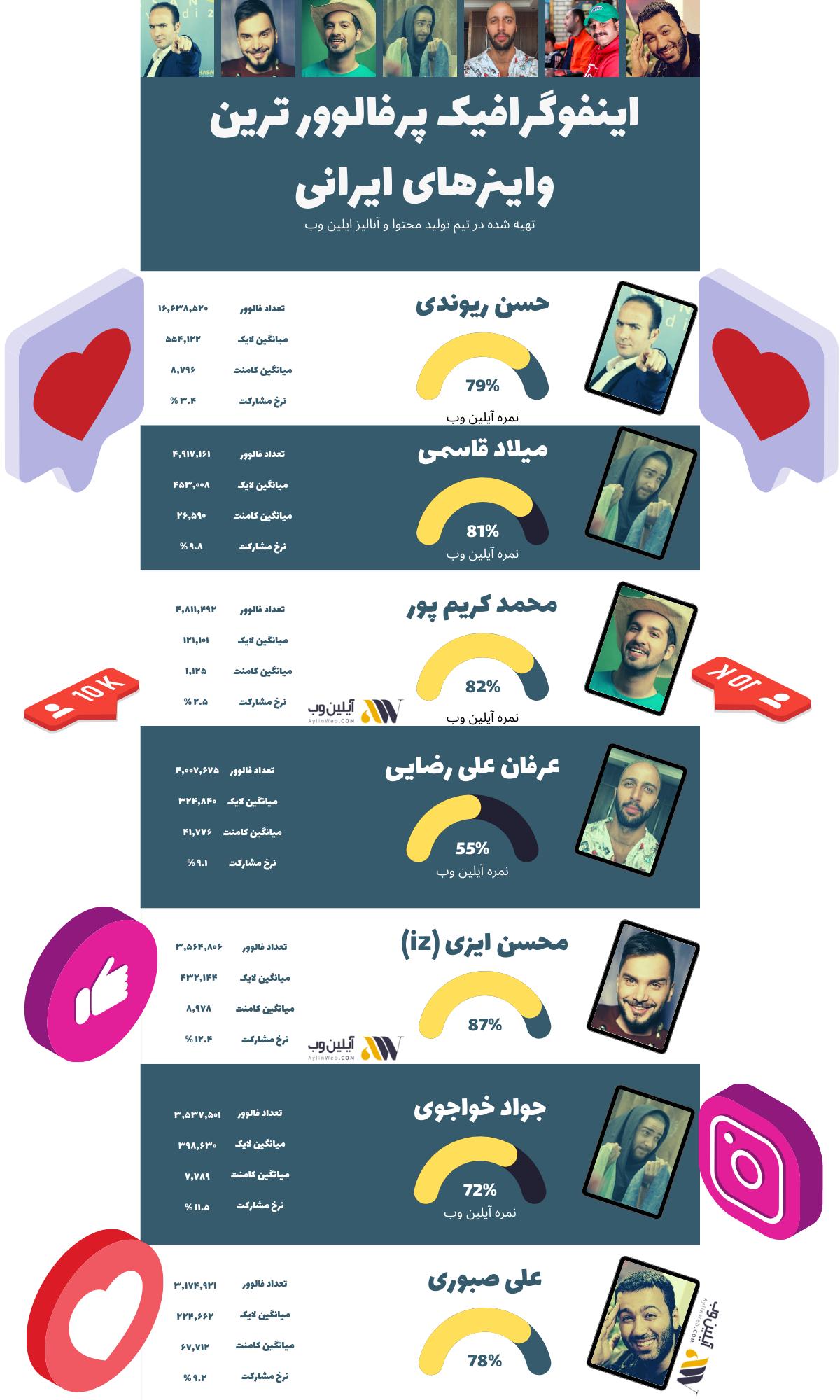 اینفوگرافیک پرفالوورترین واینرهای ایرانی