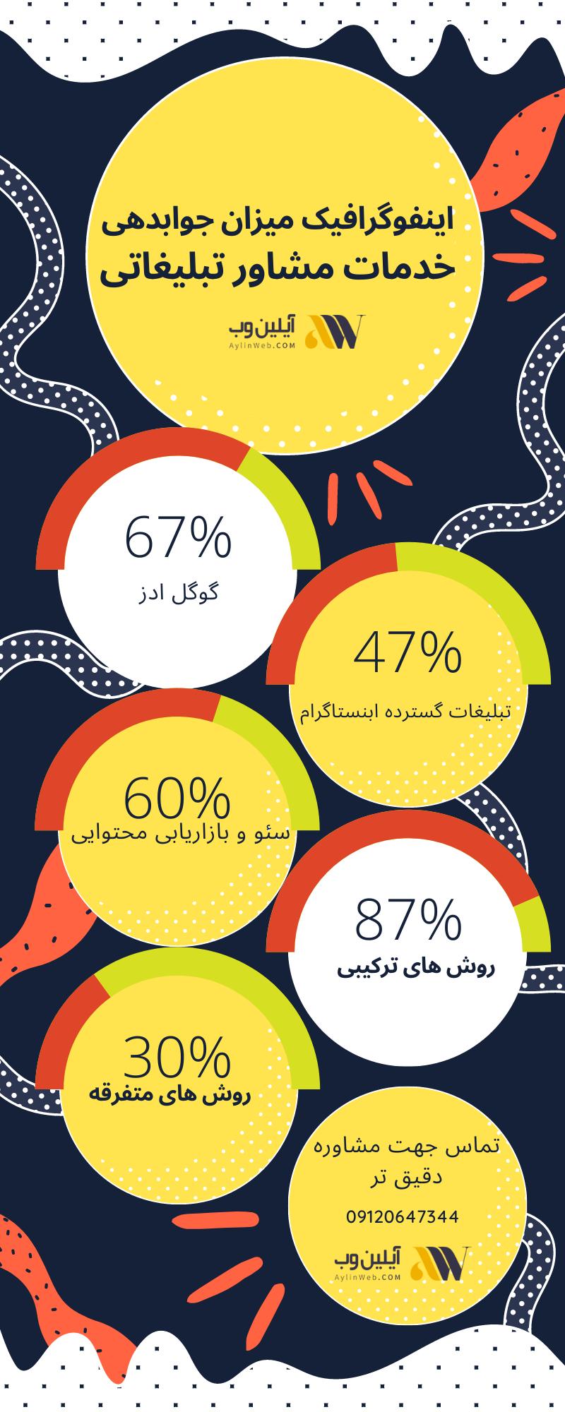 اینفوگرافیک میزان جوابدهی خدمات مشاور تبلیغاتی